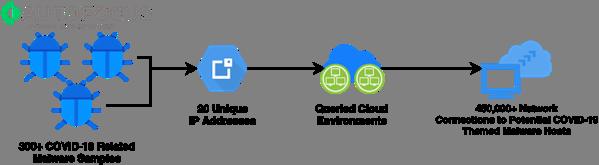 研究发现:超过45万个云网络连接中带有COVID-19主题恶意软件
