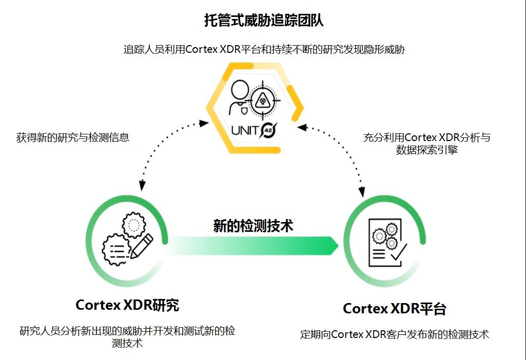 Palo Alto Networks(派拓网络)面向所有客户推出Cortex XDR托管式威胁追踪服务