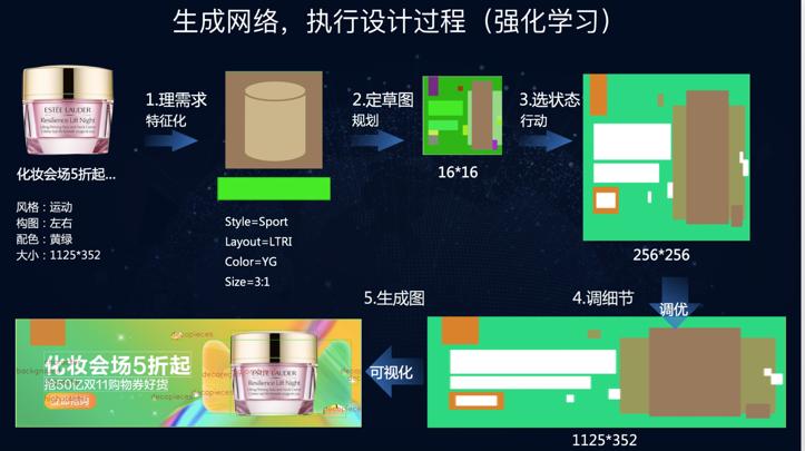 揭秘天猫双11背后:AI设计(600771,股吧博客)师鹿班为20万客户设计600万张海报