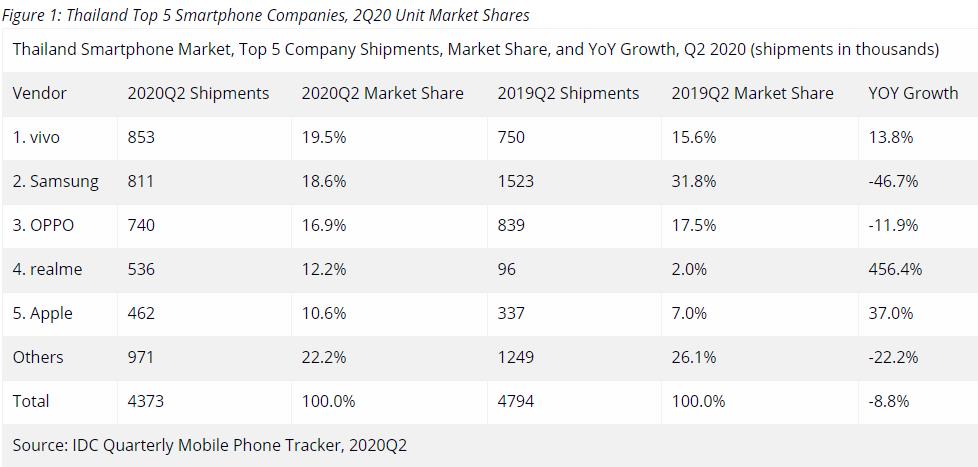 IDC:vivo二季度泰国市场登顶第一 同比增长13.8%