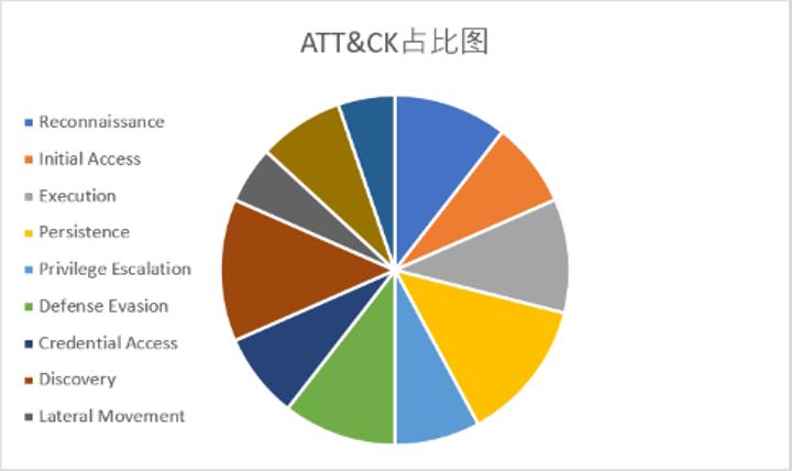 """亚信安全:从FireEye红队攻击工具泄漏事件看""""立体化""""防御"""