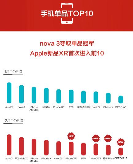 苏宁手机12月实体零售报告:这五大品牌拿下八成份额