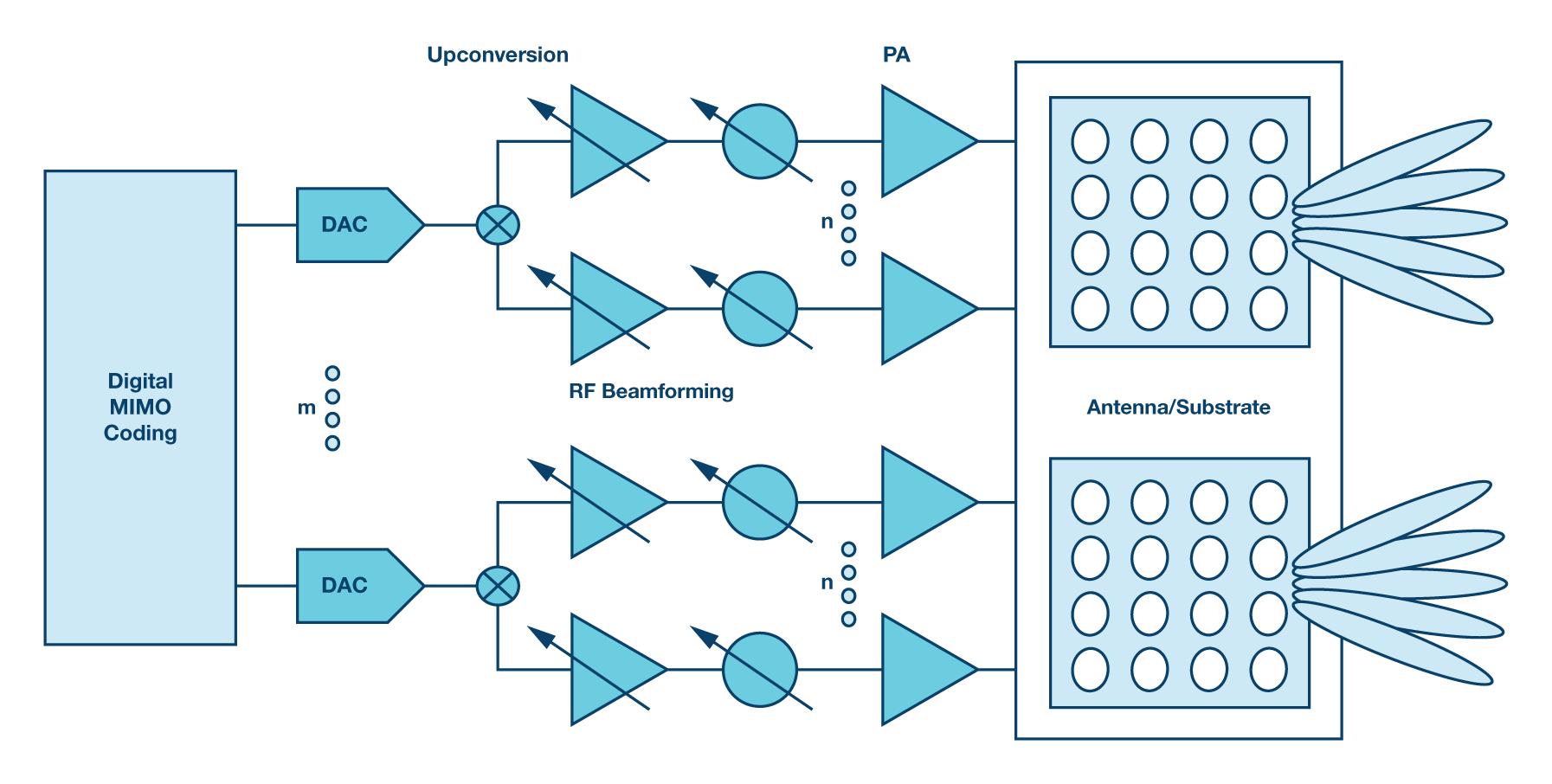 5G系统波束成型发射器的高级高层功能框图。