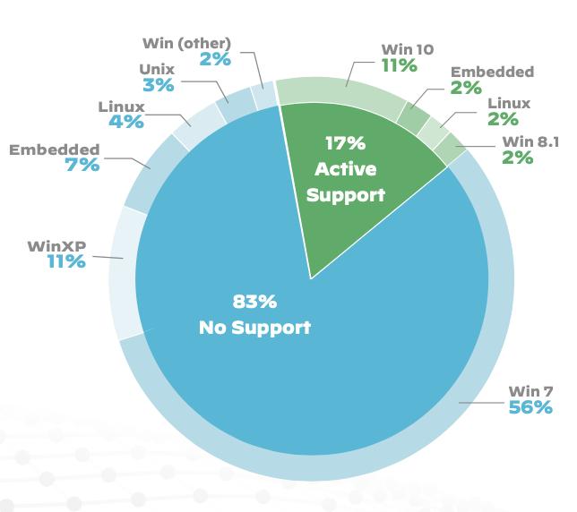 Palo Alto Networks(派拓网络):98%的美国物联网设备流量未加密