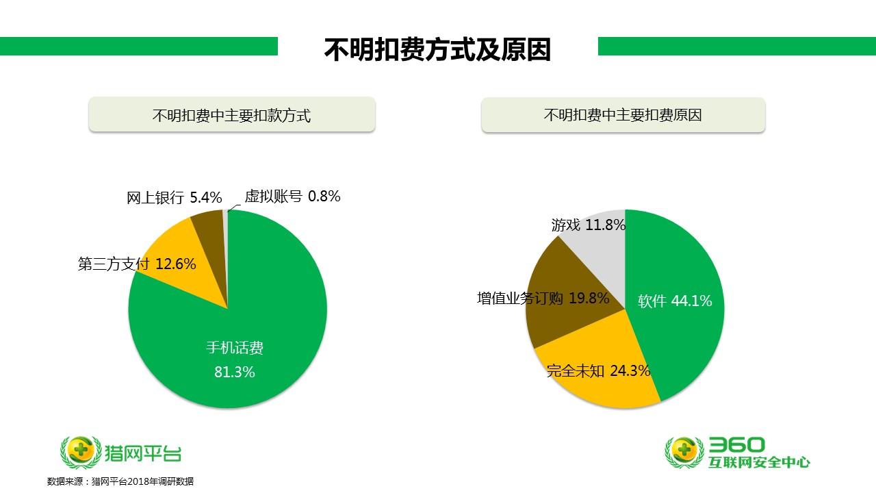 """315互联网消费投诉报告:00后为""""不明扣费""""叫苦"""