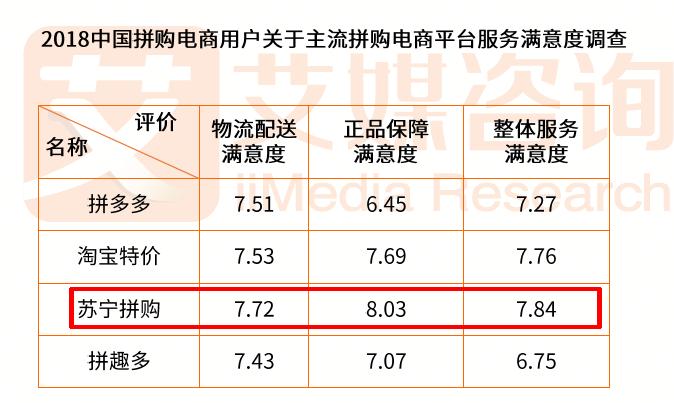 """苏宁拼购:一列从""""五环内""""开往""""五环外""""的城际高铁"""