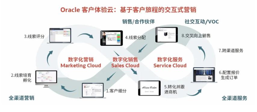 释放数据价值,Oracle客户体验云打通服务、营销、销售体验全链条