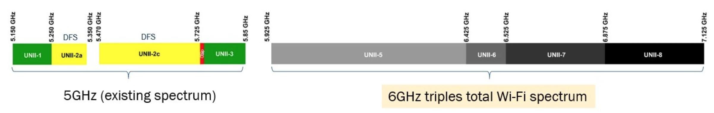 了解无线路由器、网状网络和向Wi-Fi 6的过渡1