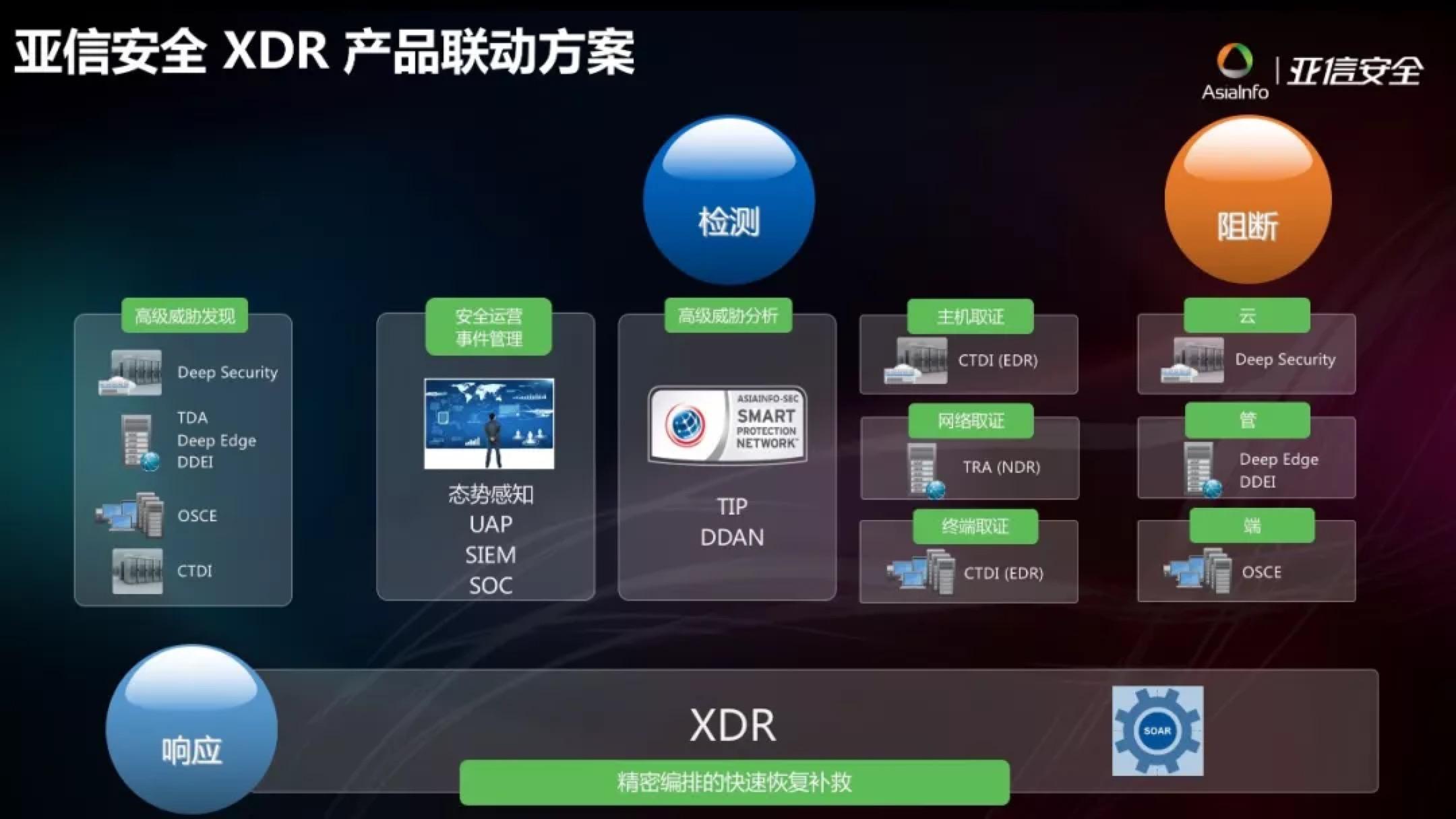 """国网蒙东电力部署亚信安全XDR整体解决方案 实现安全防御""""自动化"""""""