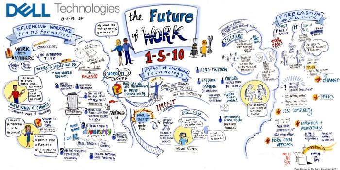 未来1年、5年、10年的职场会是什么样?