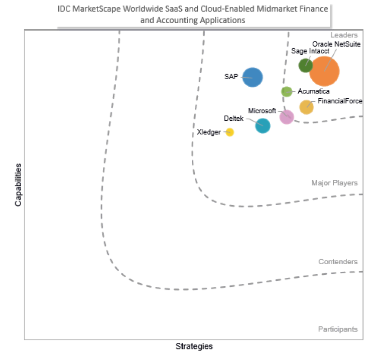 Oracle NetSuite荣膺IDC MarketScape全球SaaS和基于云的企业财务和会计应用领导者