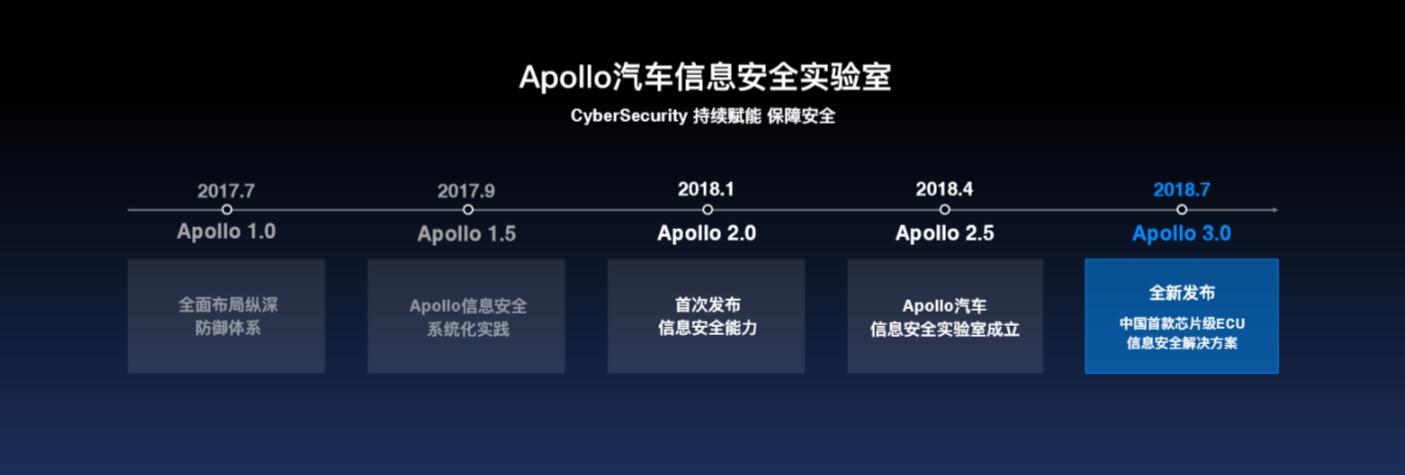 百度Apollo和恩智浦强强联手 推出高安全性的ECU安全集成方案