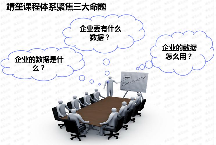 计算机生成了可选文字: 靖笙课程体系聚焦三大命题企业要有什么数据?企业的数据是什企业的数据怎么用?么,