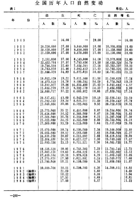 负增长,非常时期,自然增长,非正常死亡,人口统计