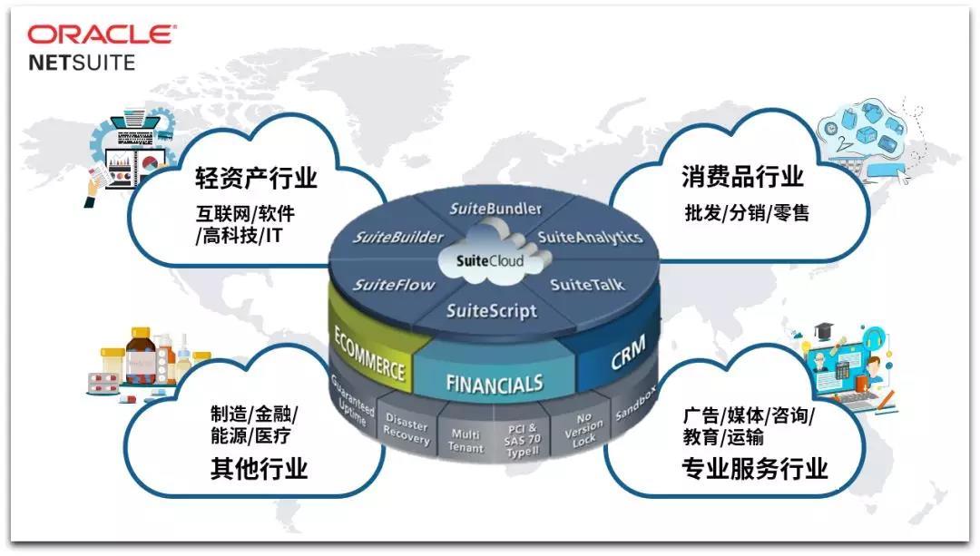 Oracle NetSuite — 汉得助推企业数字化转型的强力内核