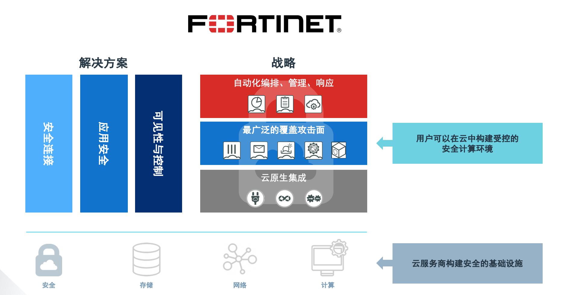 自动化、云原生、全覆盖 Fortinet公布最新云天下彩与天空彩票与你同行战略