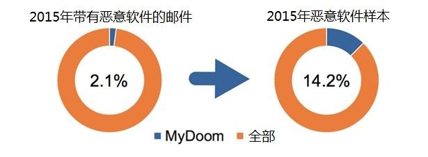 MyDoom病毒:2019依旧肆虐