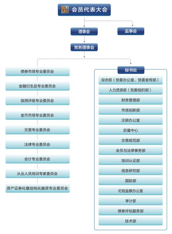 交易商协会组织架构