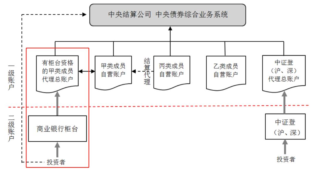 柜台业务托管体系