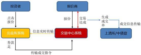 非金融机构交易流程图