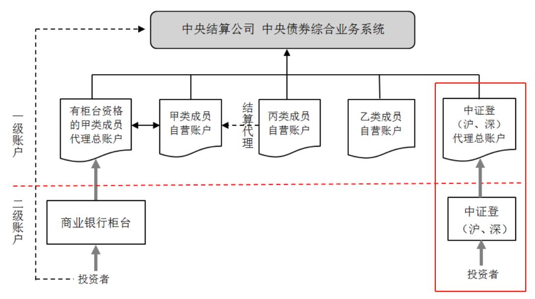 交易所债券市场托管账户体系