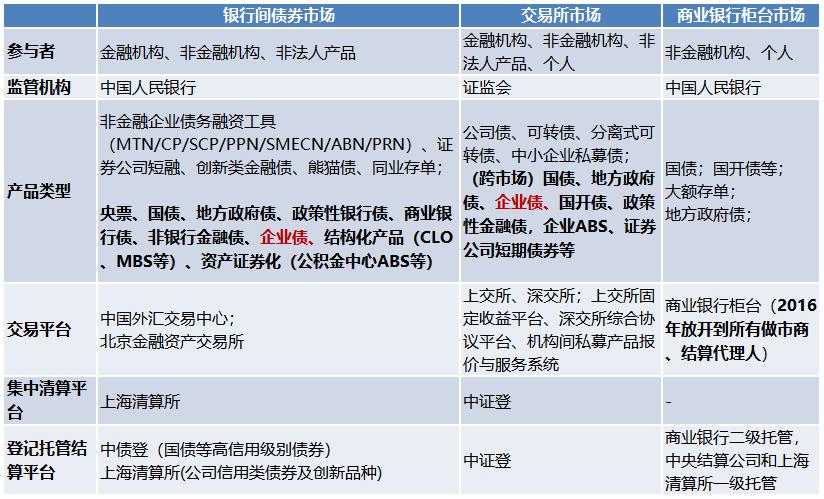 中国债券市场格局