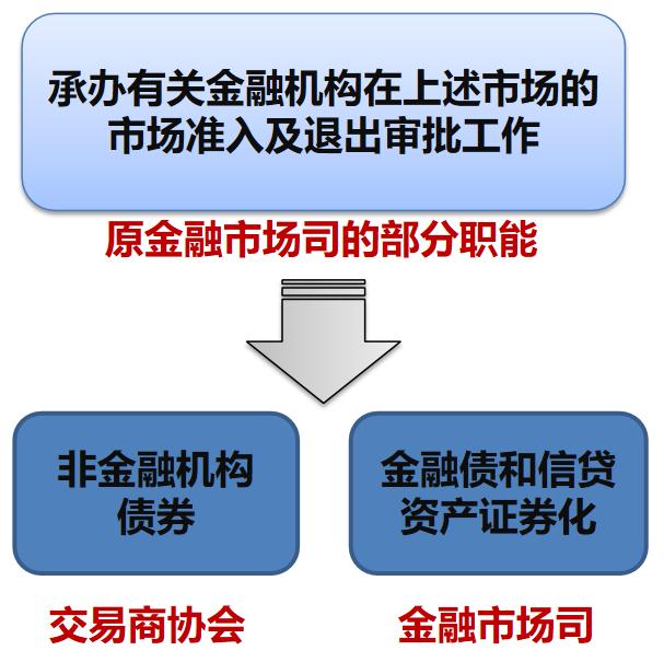 交易商协会与央行金融市场司职能分工