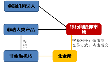 非金融机构通过资管进入市场