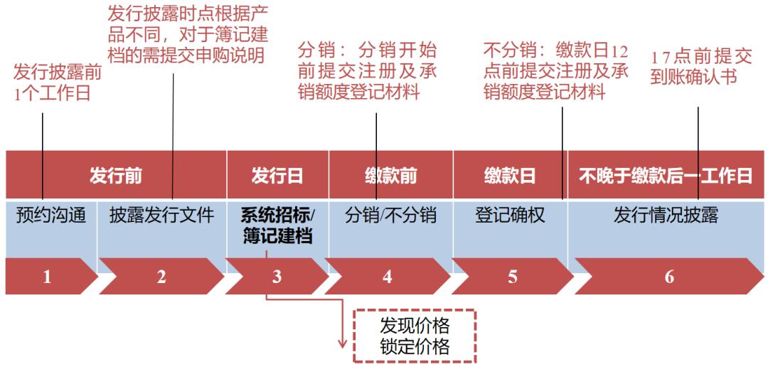 发行登记业务基本流程